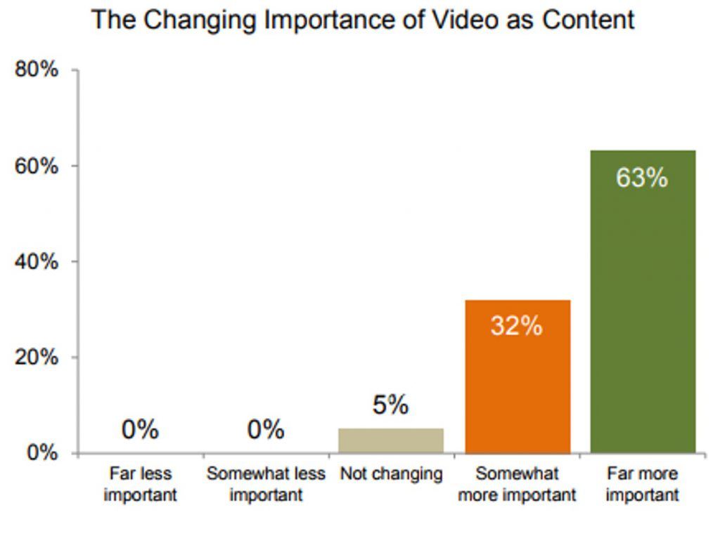 the-changing-importance-of-video-as-content