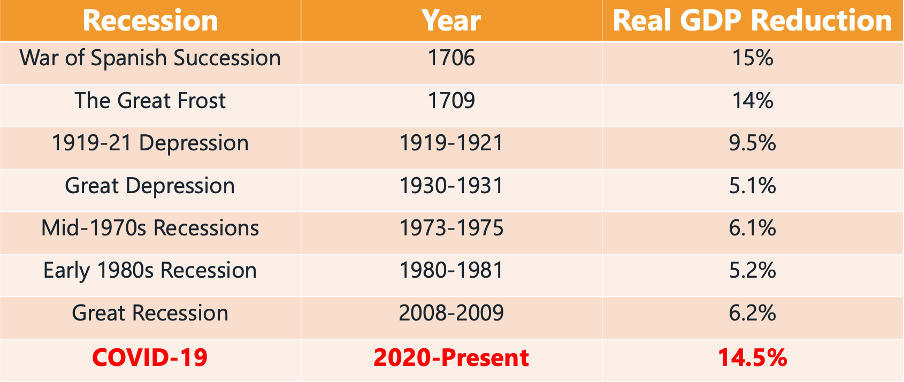 A Table on Recessions