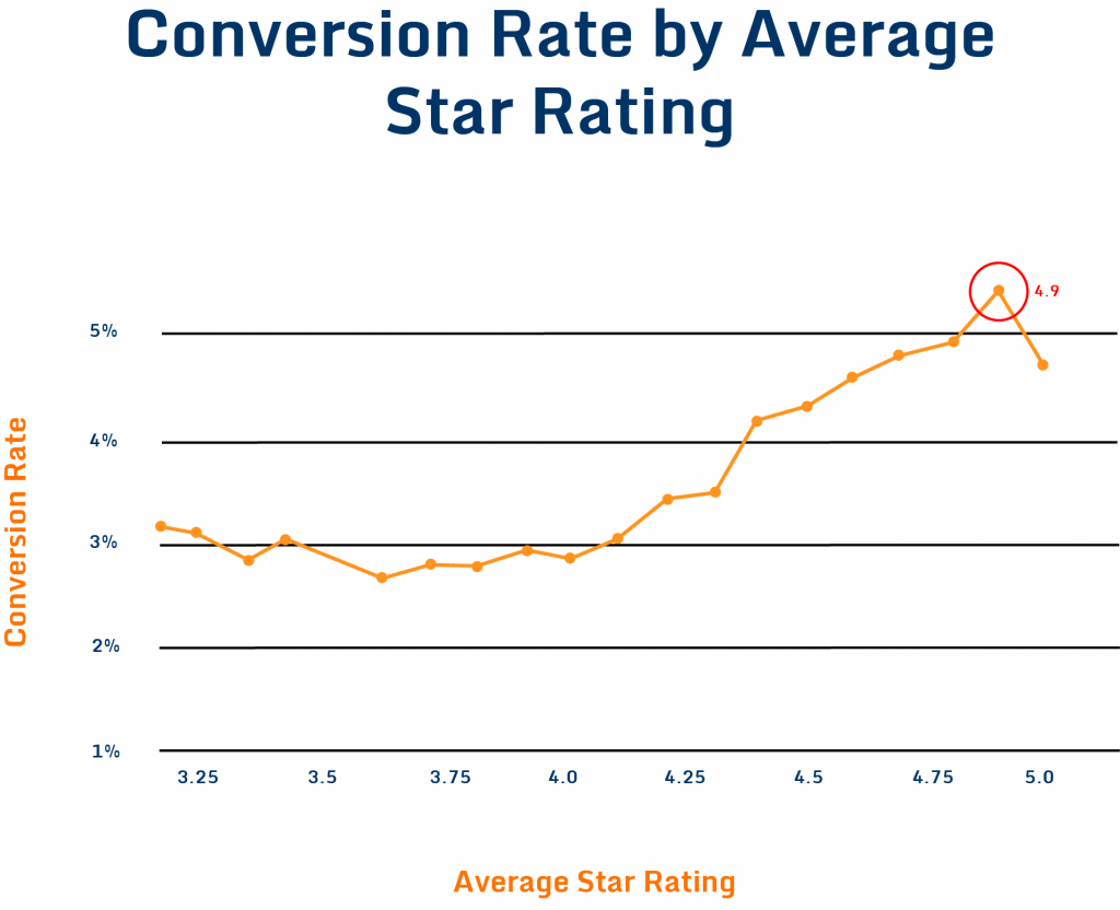 graoh showing review scores and conversion rate