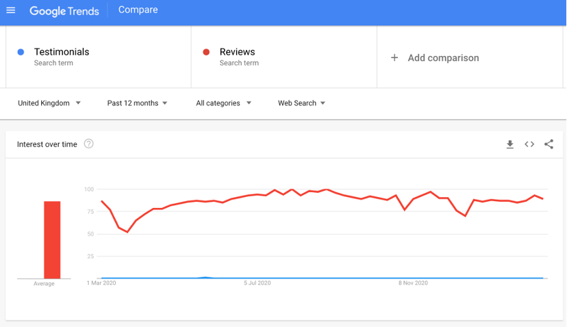 Comparing Reviews and Testimonials on Google Trends