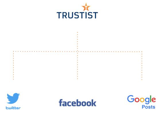 Trustist social post